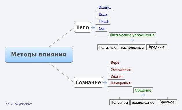 5954460_Metodi_vliyaniya (628x382, 20Kb)