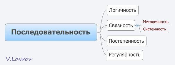 5954460_Posledovatelnost (595x221, 13Kb)