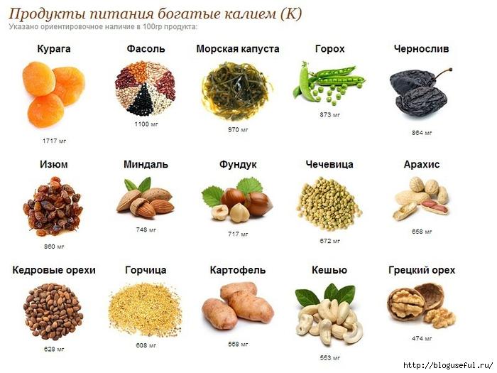 продукты богатые калием