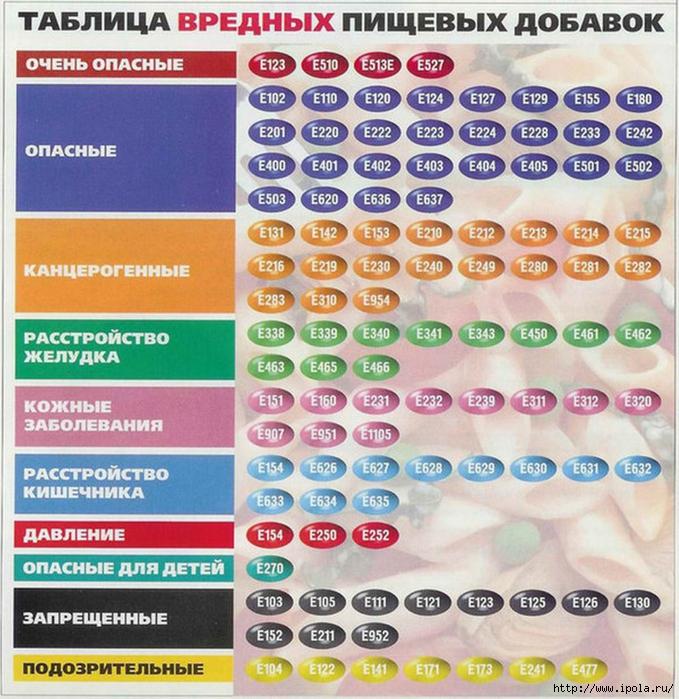 """alt=""""Таблица вредных пищевых добавок - полезно знать!""""/2835299_Izmenenie_razmera_TABLICA_VREDNIH_PIShEVIH_DOBAVOK (679x700, 400Kb)"""