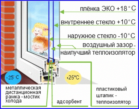 Утепление окон пленкой. Инструкция по утеплению. Где купить пленку (483x377, 188Kb)