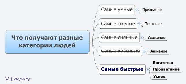 5954460_Chto_polychaut_raznie_kategorii_ludei (644x293, 22Kb)