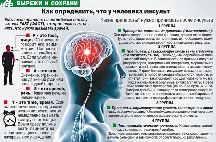 14528850-kakie-lekarstva-prinimat-posle-gemorragicheskiy-insult (700x462, 442Kb)