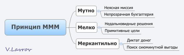 5954460_Princip_MMM (628x191, 15Kb)