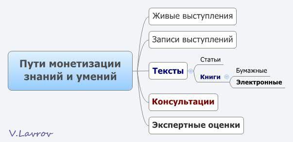 5954460_Pyti_monetizacii_znanii_i_ymenii (603x293, 20Kb)