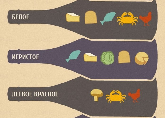 Как правильно подобрать вино к еде   понятная инфографика