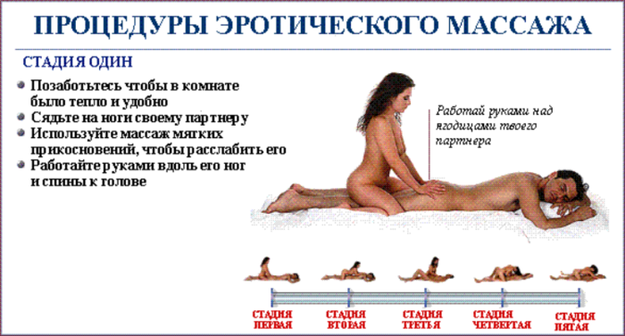 Как сделать мужчине массаж сексуальный