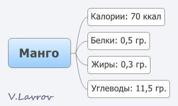 5954460_Mango (356x212, 10Kb)
