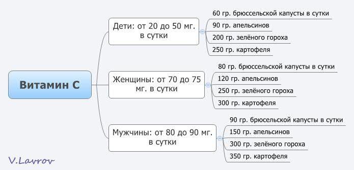 5954460_Vitamin_C (695x335, 30Kb)