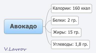 5954460_Avokado (385x212, 10Kb)