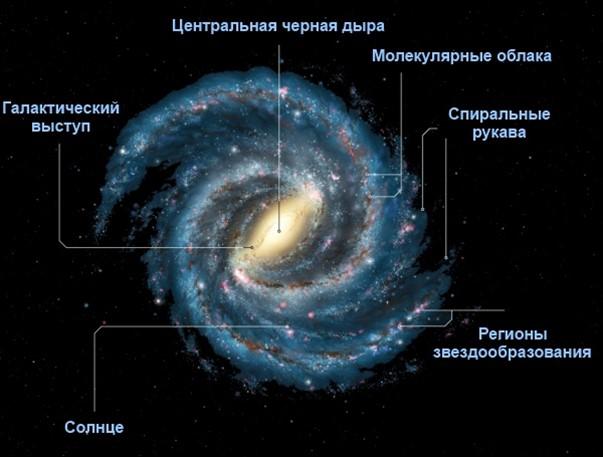 Что такое Млечный Путь?