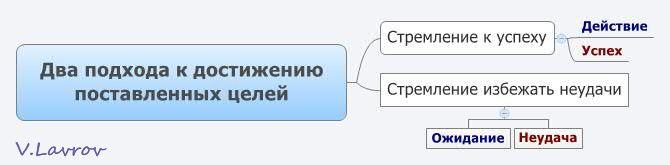 5954460_Dva_podhoda_k_dostijeniu_postavlennih_celei (670x165, 15Kb)