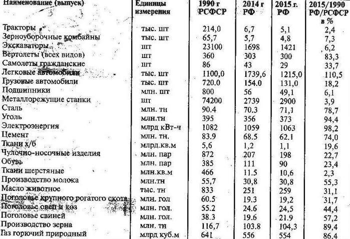 Статистика 1990-2015 (700x478, 88Kb)