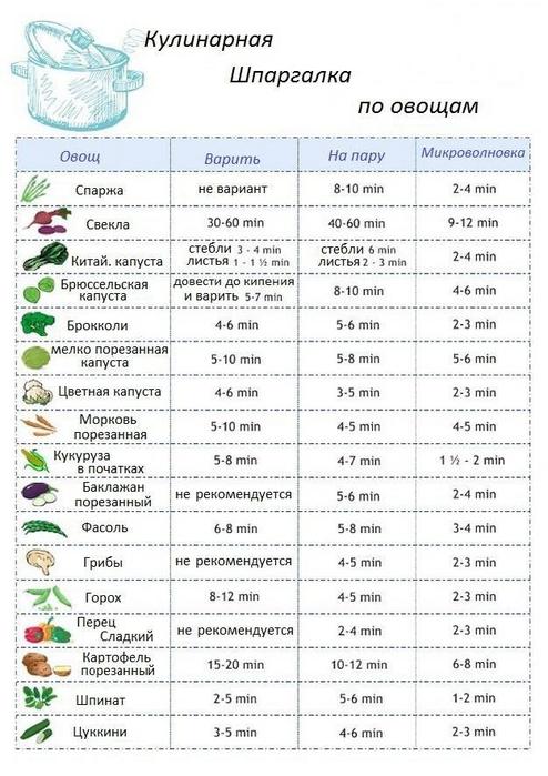 Шпаргалка по овощам (494x700, 287Kb)
