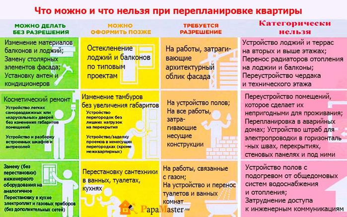 chto-mozhno-i-chto-nelzya-pri-pereplanirovke-kvartiry (700x437, 485Kb)
