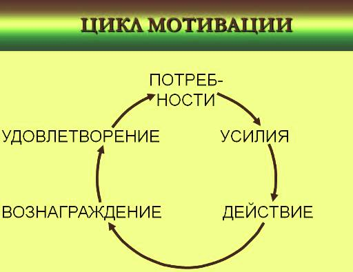 мотивация/3368205_tsiklmotivatsii1 (512x395, 21Kb)