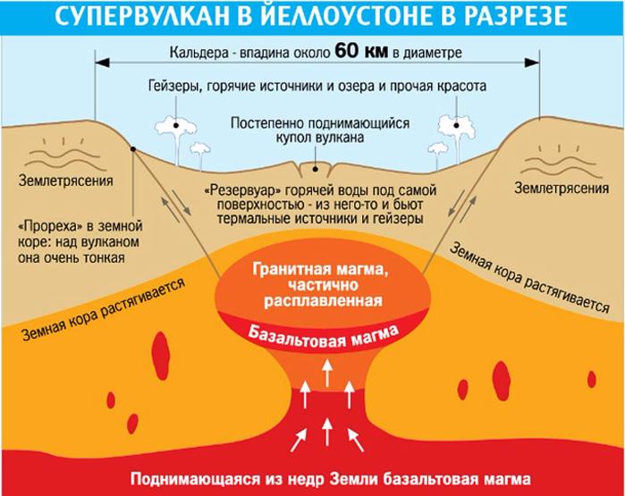Йеллоустонский вулкан фото 3 (700x555, 314Kb)