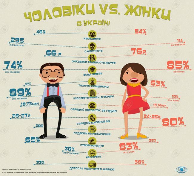 цікаві факти про жінок (650x588, 574Kb)