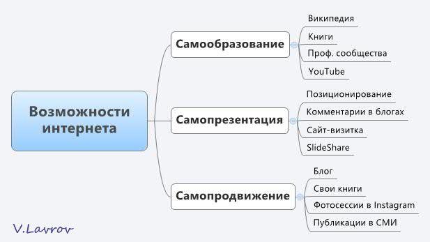 5954460_Vozmojnosti_interneta (617x347, 23Kb)