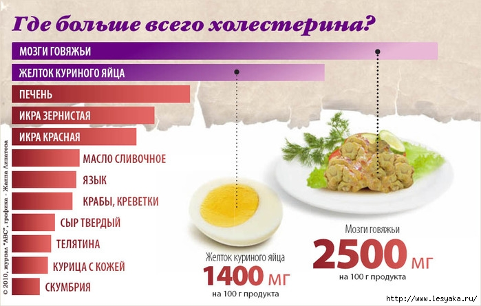 орехи снижающие холестерин крови