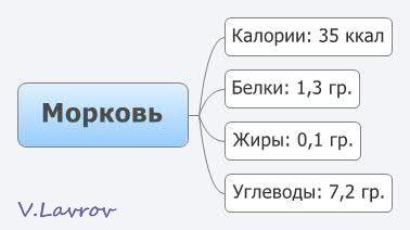 5954460_Morkov (378x212, 10Kb)