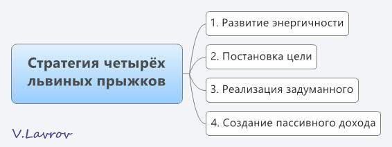 5954460_Strategiya_chetiryoh_lvinih_prijkov (566x212, 16Kb)