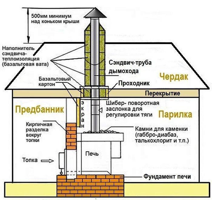 Как своими руками сделать дымоход для бани через потолок и крышу