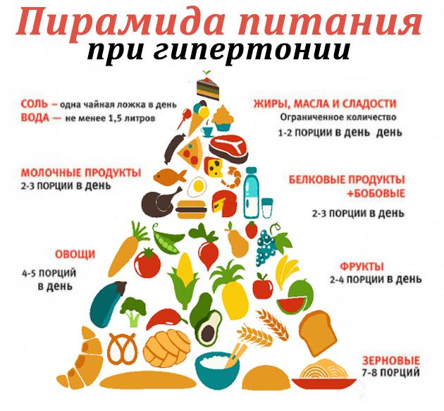 6099669_dietaprigipertonicheskojbolezni_1 (630x583, 211Kb)