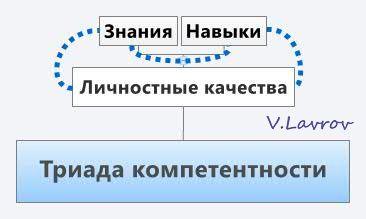 5954460_Triada_kompetentnosti (366x219, 12Kb)