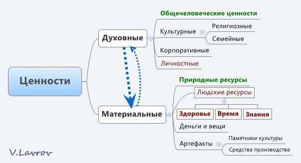 5954460_Cennosti (603x327, 24Kb)