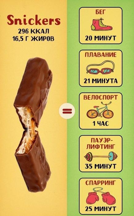 калории в популярных сладостях 1 (434x700, 308Kb)