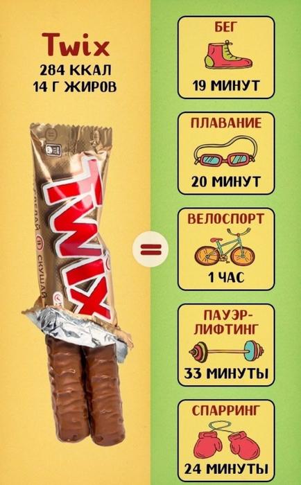 калории в популярных сладостях 3 (434x700, 320Kb)
