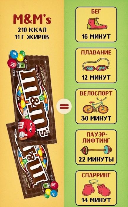 калории в популярных сладостях 5 (434x700, 349Kb)