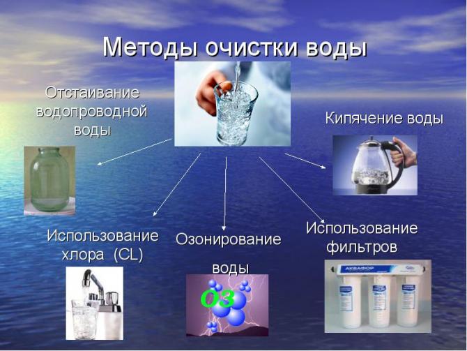 """alt=""""Какую воду мы пьём?""""/2835299_METODI_OChISTKI_VODI (670x503, 471Kb)"""