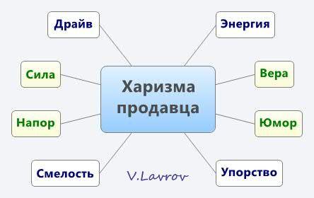 5954460_Harizma_prodavca (444x280, 14Kb)