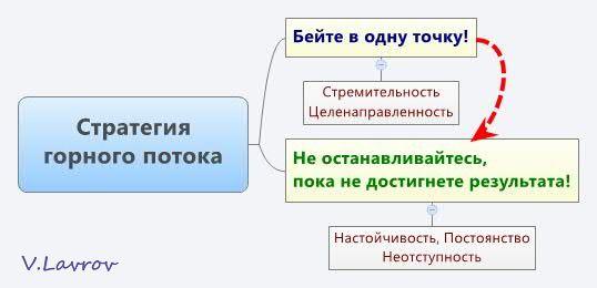5954460_Strategiya_gornogo_potoka (538x260, 19Kb)