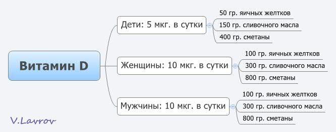 5954460_Vitamin_D (666x263, 22Kb)