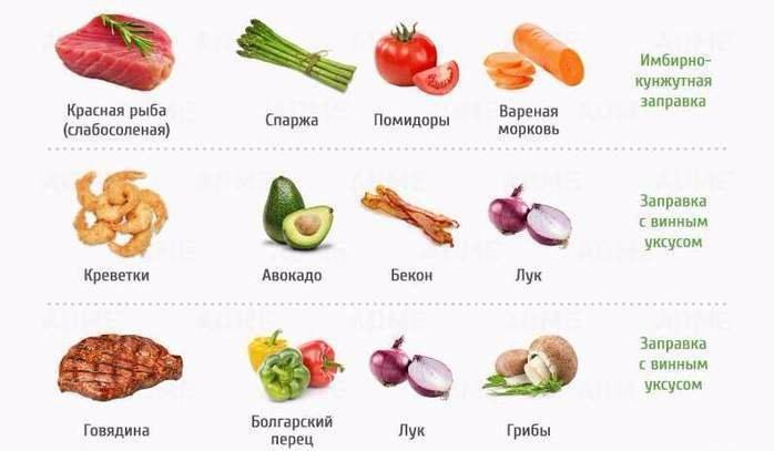 сочетание продуктов питания для похудения таблица