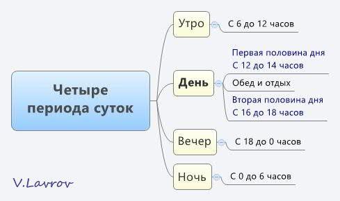5954460_Chetire_perioda_sytok (489x290, 17Kb)