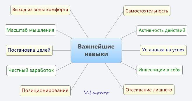 5954460_Vajneishie_naviki (658x348, 28Kb)