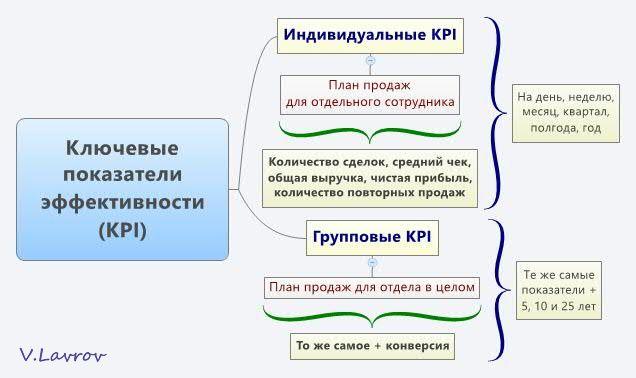 5954460_Kluchevie_pokazateli_effektivnosti_KPI (636x378, 32Kb)