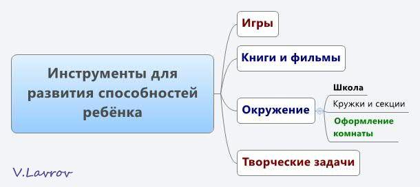 5954460_Instrymenti_dlya_razvitiya_sposobnostei_rebyonka (610x272, 19Kb)