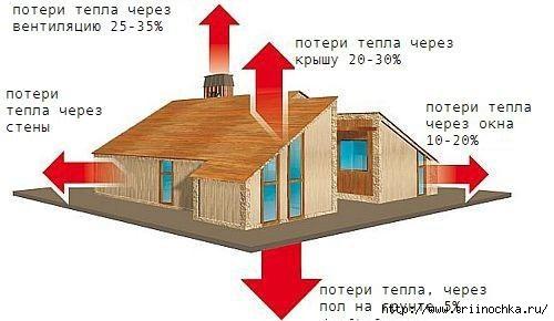 Теплопроводность материалов для строительства дома /4059776_Teploprovodnost (500x290, 75Kb)