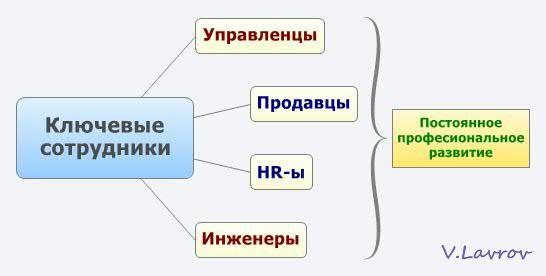 5954460_Kluchevie_sotrydniki (546x276, 15Kb)