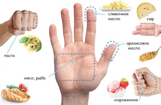 Как определить размер порции. Метод ладони