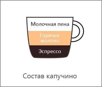 kofe-kapuchino-sostav (350x300, 12Kb)
