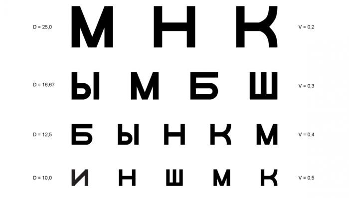 "alt=""Таблицы Сивцева, Головина и Орловой для проверки остроты зрения""/2835299_Tablici_Sivceva_Golovina_i_Orlovoi_dlya_proverki_ostroti_zreniya (700x397, 68Kb)"