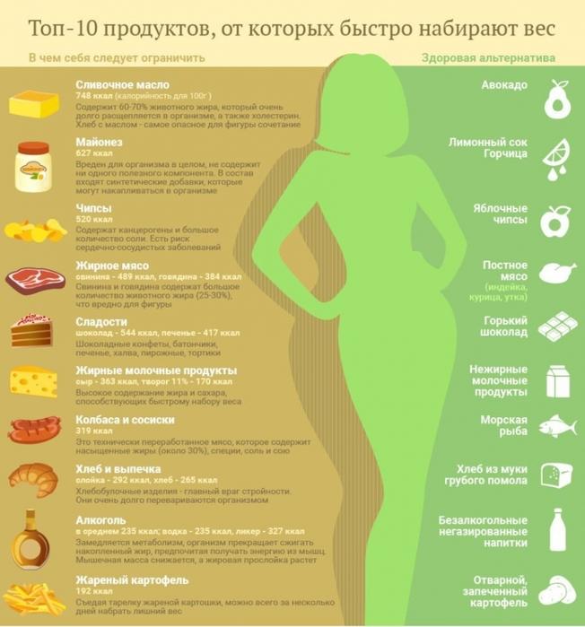 топ 10 продуктов для похудения
