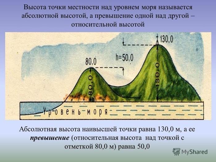 134651870 032917 0918 9 Как узнать высоту над уровнем моря