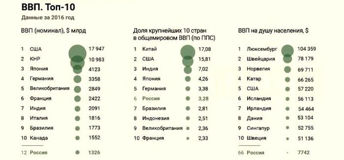 ВВП 2016 (700x325, 42Kb)